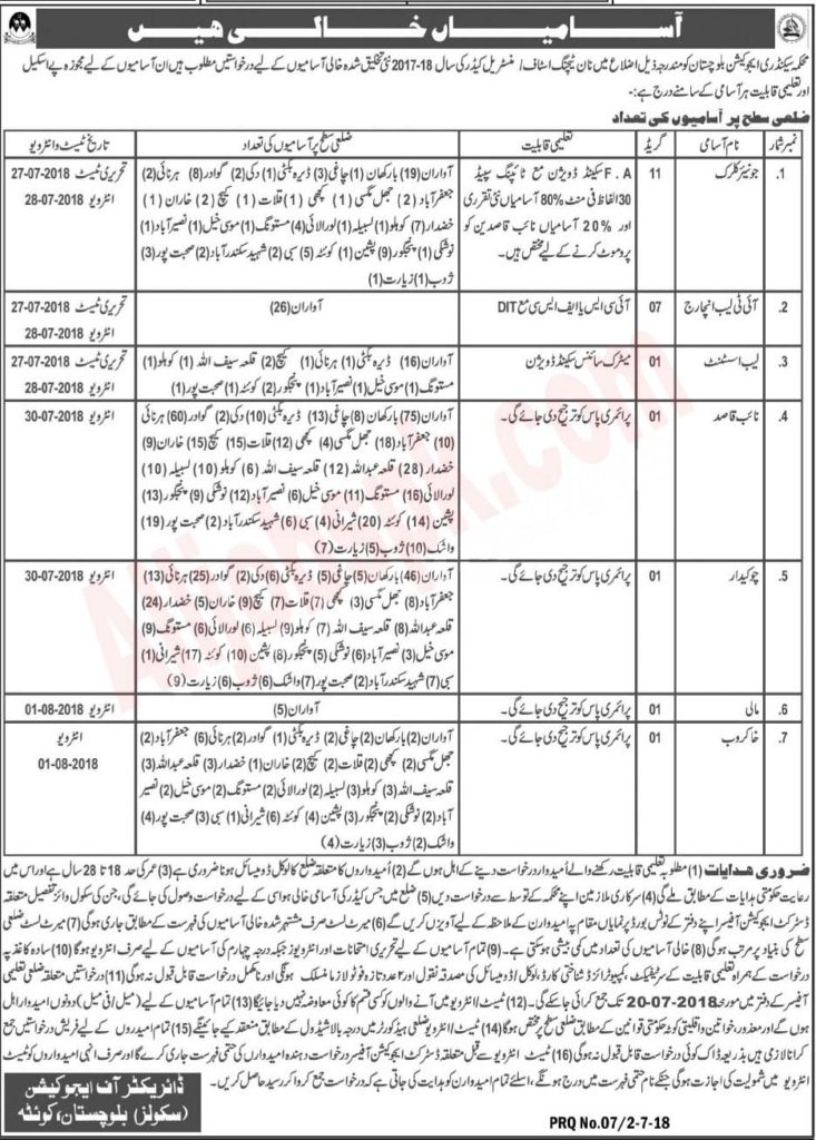 Secondary Education Department Balochistan Jobs