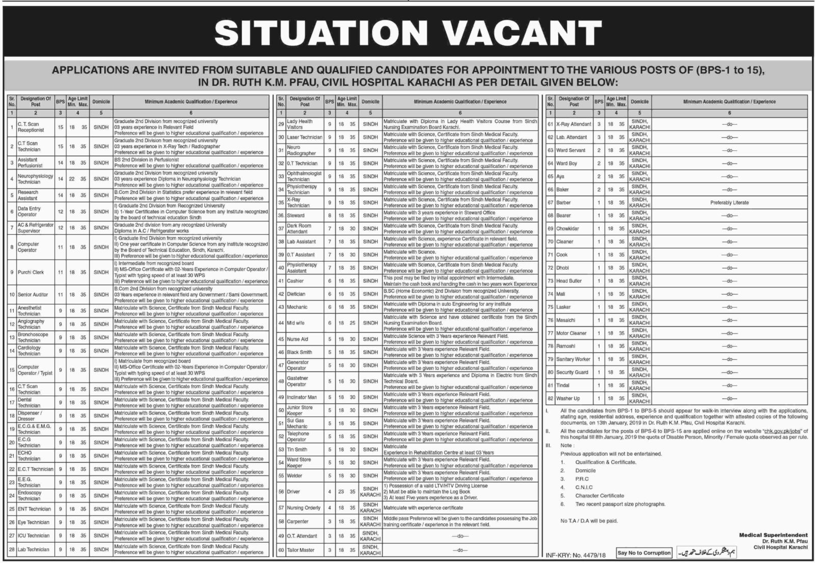 Civil Hospital Karachi Jobs 2019