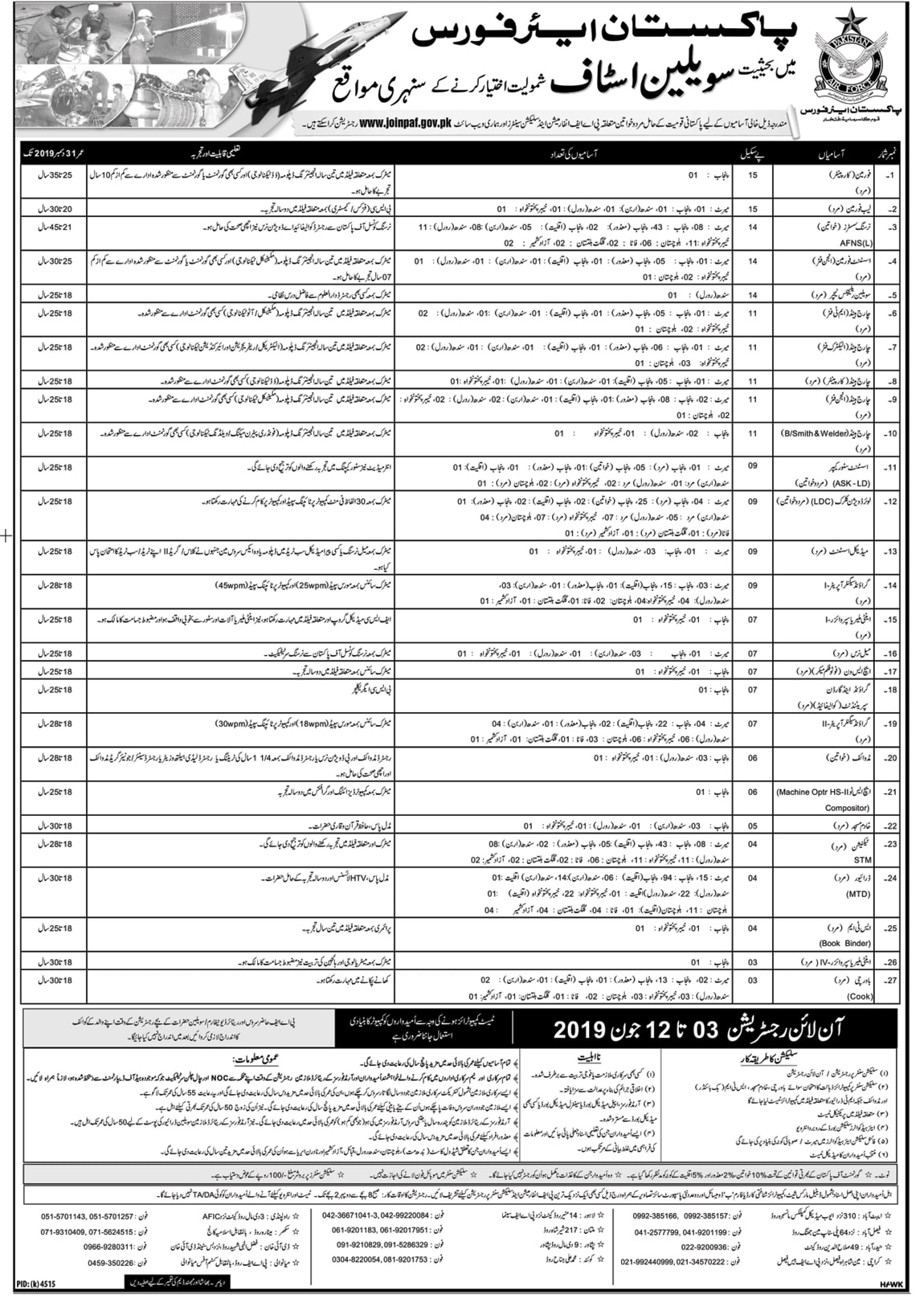 Pakistan Air Force Civilian Jobs