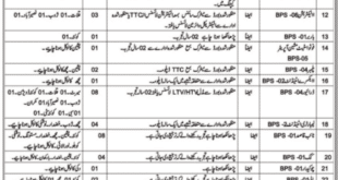 Prison Department Police Jobs 2021 Balochistan