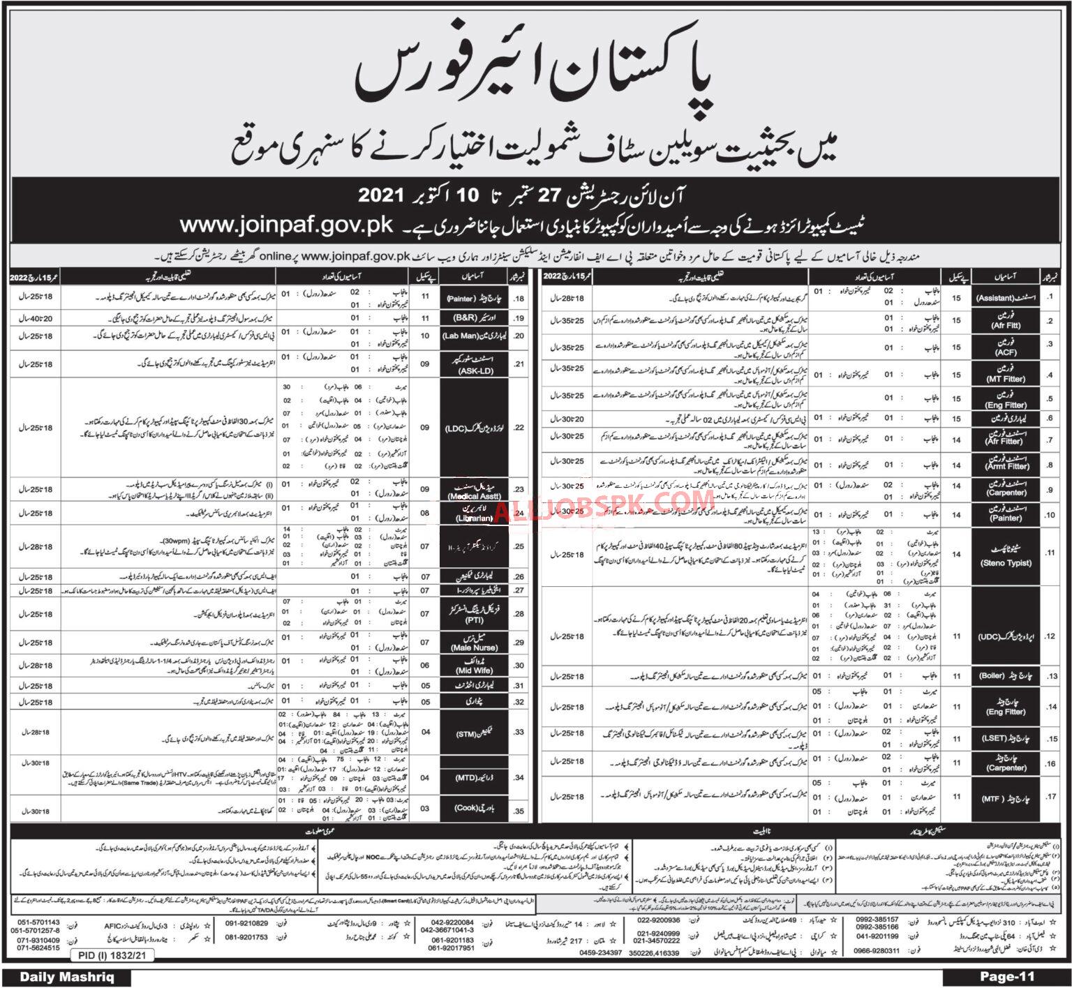 Pakistan Air Force Civilian Jobs
